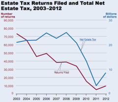 Estate Tax Returns Filed and Total Net Estate Tax, 2003–2012